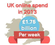 UK online spend