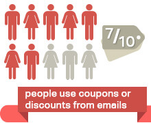 People who use discounts from emails