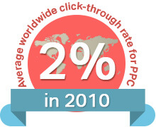 2% click through rate