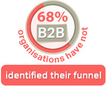B2b organisation
